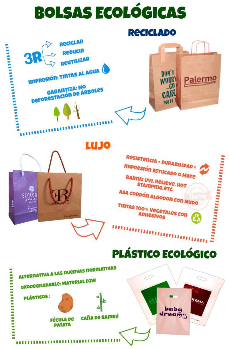 Infografía Bolsas Ecológicas